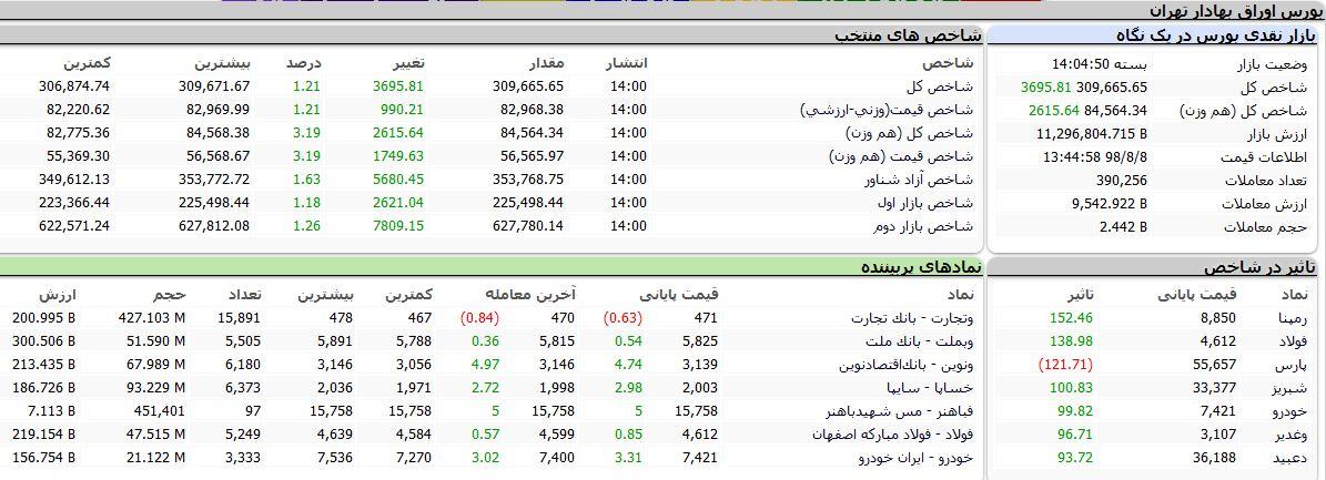 شاخص بورس امروز با رشد ۳۶۹۵ واحدی در پایان معاملات به ۳۰۹ هزار و ۶۶۵ واحد رسید.
