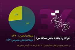 اعلام آمار آثار مسابقه ملی جشنواره فیلم کوتاه تهران