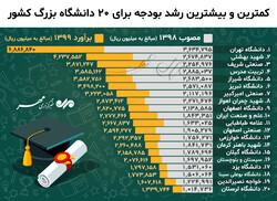 کمترین و بیشترین رشد بودجه برای ۲۰ دانشگاه بزرگ کشور