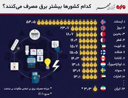 کدام کشورها بیشتر برق مصرف میکنند؟