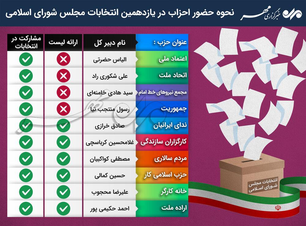 وضعیت ۱۰ حزب اصلاحطلب در انتخابات/ تفرقه در اردوگاه اصلاحات