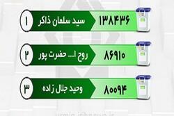 نتایج قطعی انتخابات در ارومیه اعلام شد