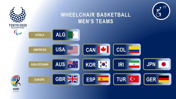 Wheelchair basketball teams for Paralympics finalized