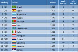 تیم ملی فوتسال ایران در رده اول آسیا و ششم جهان قرار گرفت