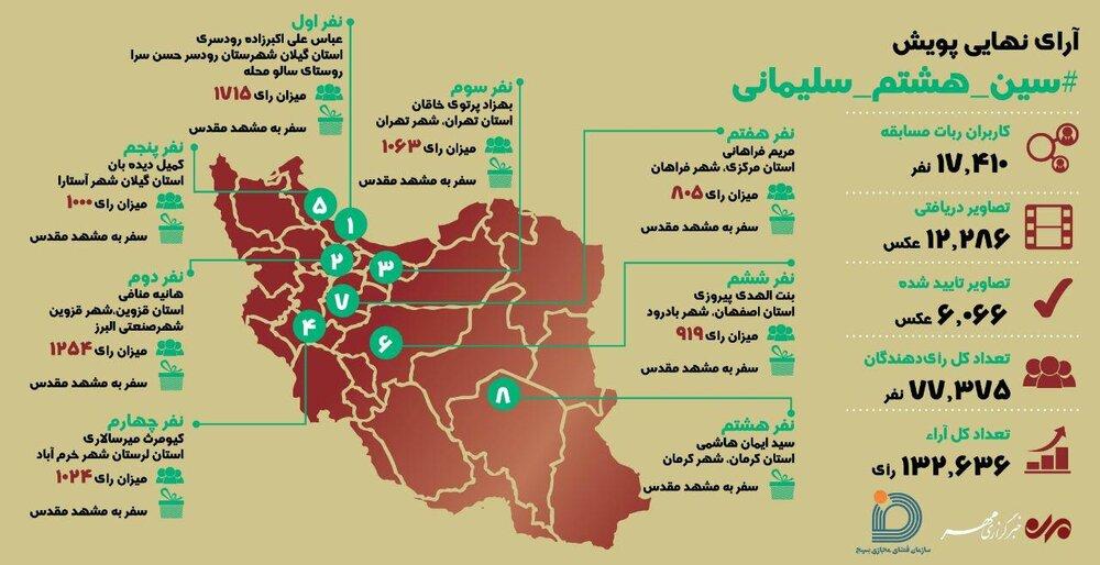 """مشارکت ۷۷۳۷۵ در پویش """"سین هشتم سلیمانی""""/اسامی ۱۶ برگزیده اعلام شد"""