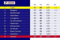 تیم فوتبال سلتیک قهرمان لیگ اسکاتلند شد/ قلبها سقوط کردند