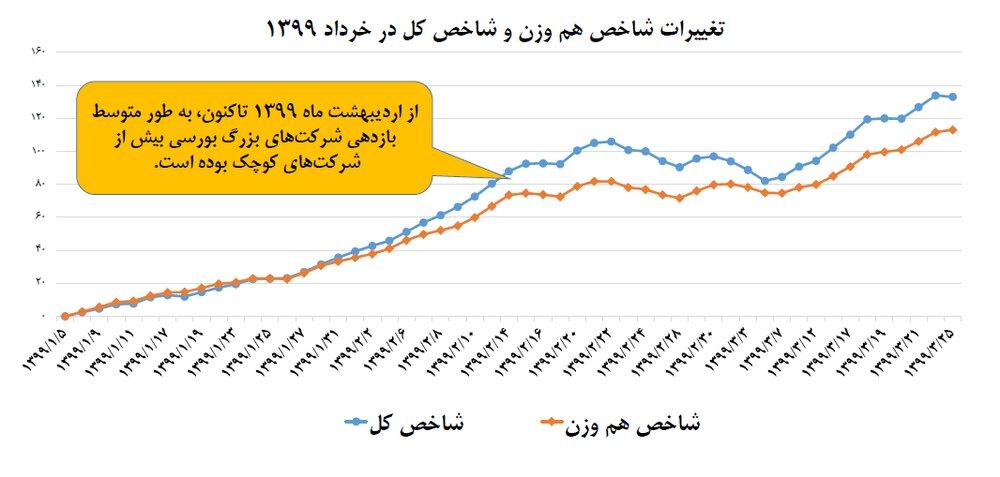 امپراطوری بورس بر اقتصاد ایران