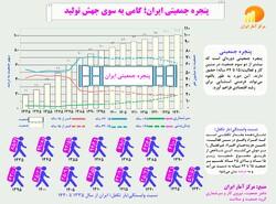 دستاورد انقلاب اسلامی در کاهش بار تکفل جمعیت فعال/پنجره جمعیتی ایران، گامی به سوی جهش تولید