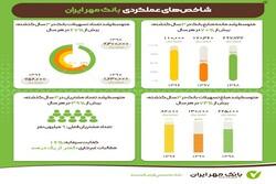 افزایش متوسط رشد منابع بانک مهر ایران در سه سال اخیر