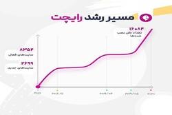 رایچت رتبه ۱ ایران و ۱۶ جهان در بین سرویسهای چت آنلاین