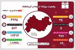 ۵ فوت دیگر در اثر ابتلا به کرونا در کرمانشاه ثبت شد