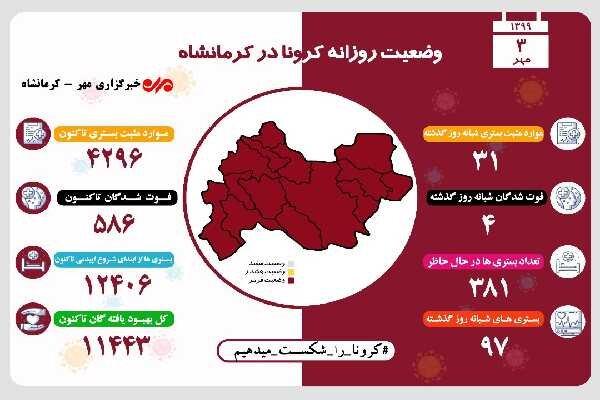 ۹۷ بیمار جدید با علائم مشکوک به کرونا در کرمانشاه بستری شدند