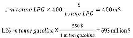 مصرف داخلی LPG، اقتصادی تر از صادرات آن