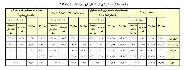 یک بام و دو هوای وزارت راه وبانک مرکزی برای انتشارگزارش بازارمسکن