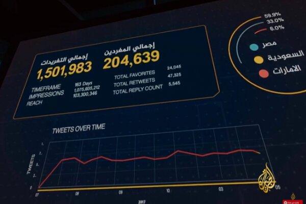 UAE, Saudi Arabia's cyber plots against Arab states revealed