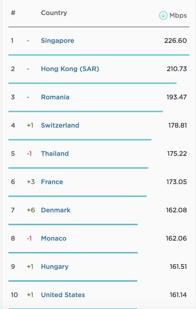 پرسرعتترین کشورها در اینترنت موبایل و ثابت - مجله آنلاین موبنا