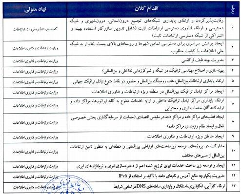 فهرست اقدامات کلان شبکه ملی اطلاعات منتشر شد - مجله آنلاین موبنا