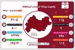 تعداد جان باختگان کرونا در کرمانشاه به ۸۰۰ نفر رسید