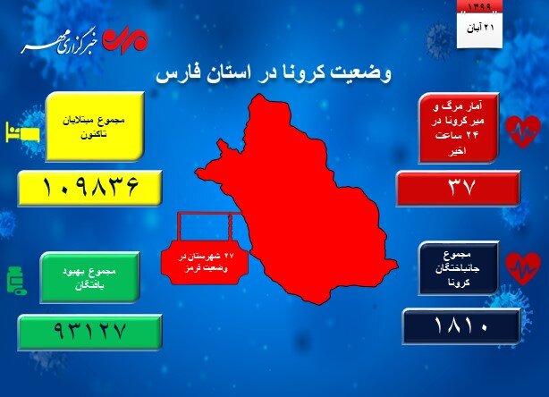 ۳۷ بیمار مبتلا به کرونا در فارس جان باختند/۲۷شهرستان دروضعیت قرمز