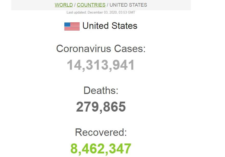 3618516 - شمار قربانیان کرونا در آمریکا به ۲۸۰ هزار نفر نزدیک شد