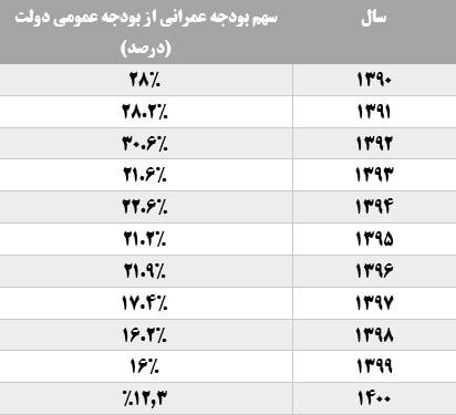 بودجه عمرانی ۱۴۰۰ در کف اعتبارات یک دهه - اخبار بازار ایران