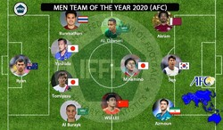 AFC includes Faghani, Azmoun in Men Team of Year 2020