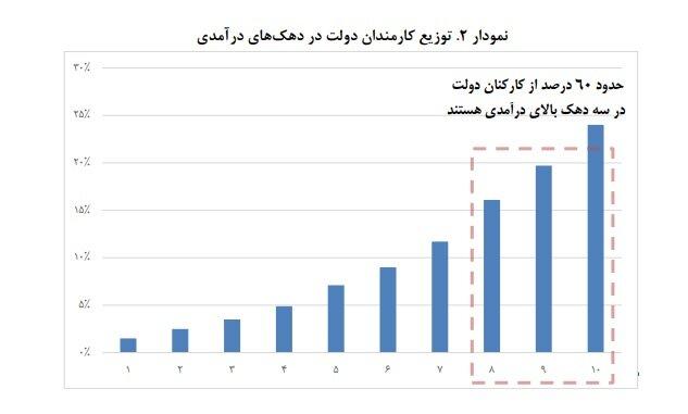 شیوه ناعادلانه افزایش حقوق کارمندان دولت - اخبار بازار ایران
