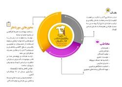 ارسال ۵۰۵ اثر به جشنواره لباس کودک و نوجوان/تمدید مهلت ارسال