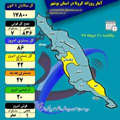 ۸۶ بیمار در بخشهای کرونایی استان بوشهر بستری هستند