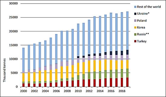 ارجحیت صادرات بنزین نسبت به گاز مایع