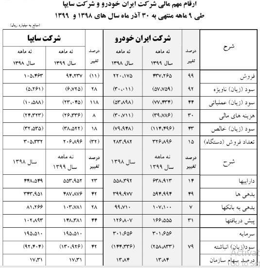 وزارت صمت به دنبال افزایش اختیارات خودروسازان - اخبار بازار ایران