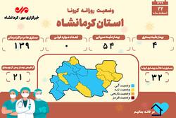 تعداد جانباختگان کرونایی در کرمانشاه در ۱۴۹۳ متوقف ماند