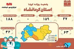 روز بدون فوتی کرونایی دیگری در کرمانشاه به ثبت رسید