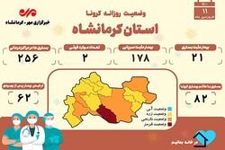 تعداد بستریهای مبتلا به کرونا در کرمانشاه از ۲۵۰ نفر گذشت