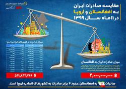 صادرات ایران به افغانستان ۴ برابر صادرات به کل اروپا!