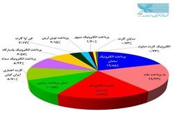 پرداخت الکترونیک سامان PSP برتر کشور شد