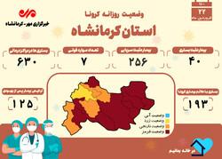 ۷ فوتی دیگر براثر ابتلا به کرونا در کرمانشاه به ثبت رسید