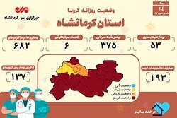 ۶ فوتی دیگر بر اثر ابتلا به کرونا در کرمانشاه به ثبت رسید