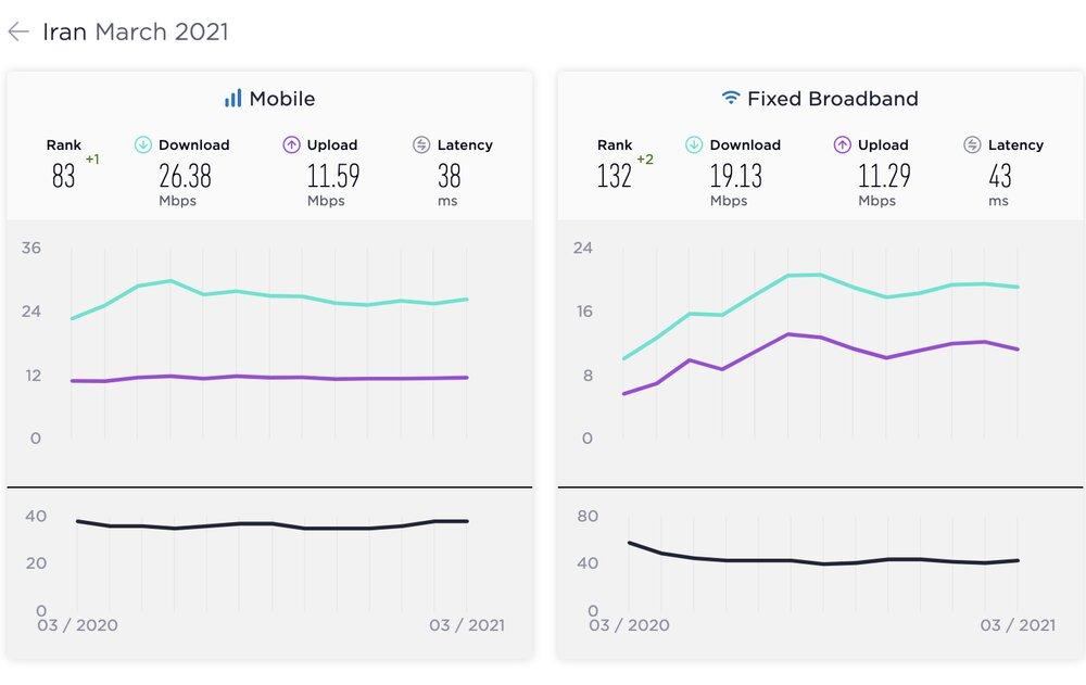 متوسط سرعت جهانی اینترنت ثابت به ۹۸ مگ رسید/ ایران ۲ پله صعود کرد