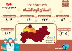 مسافرتهای نوروزی کرمانشاه را سیاه پوش کرد/ثبت۱۴فوتی کرونایی دیگر