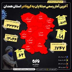 فوتی های کرونا در استان همدان به ۱۷۴۷ نفر رسید