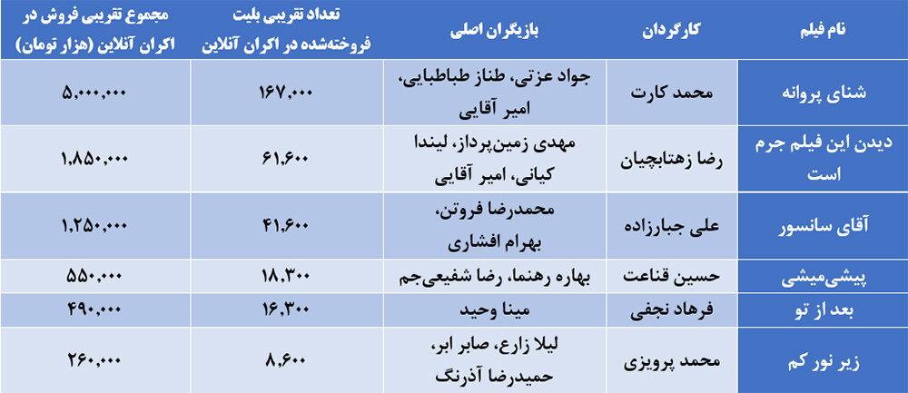 3749246 جامعه صنفی تهیه کنندگان سینمای ایران - درست در روزهایی که بلای کرونا کرکره سالنهای سینما را همچنان پایین نگه داشته، غفلت از ظرفیت طلایی «اکران آنلاین» از سوی مدیران سینمایی و سینماگران بهشدت عجیب به نظر میرسد؛ مشکل کجاست؟