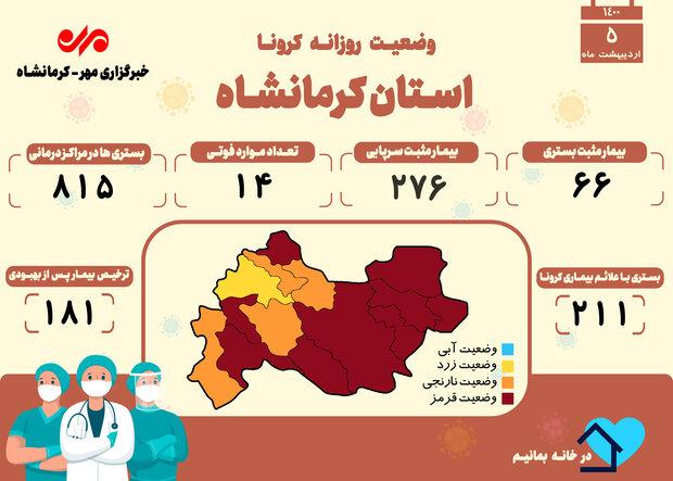 ۱۴ فوتی دیگر بر اثر ابتلا به کرونا در کرمانشاه به ثبت رسید