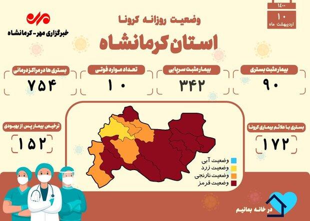 ثبت ۱۰ فوتی دیگر بر اثر ابتلا به کرونا در کرمانشاه