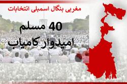 بھارتی ریاست مغربی بنگال کے اسمبلی انتخابات میں 40 مسلمان امیدوار کامیاب