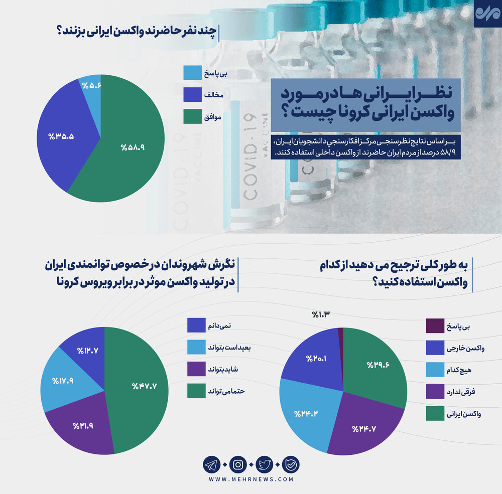 نظر ایرانیها در مورد واکسن ایرانی کرونا چیست؟