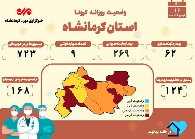 تعداد جانباختگان مبتلا به کرونا در کرمانشاه از ۱۷۳۶ نفر گذشت
