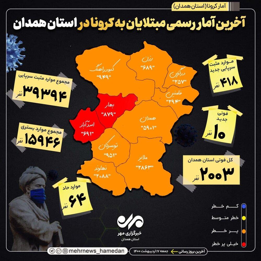 آمار تفکیکی مبتلایان به کرونا در استان همدان