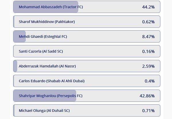 گل مهاجم تراکتور بهترین گل مرحله گروهی لیگ قهرمانان آسیاانتخاب شد