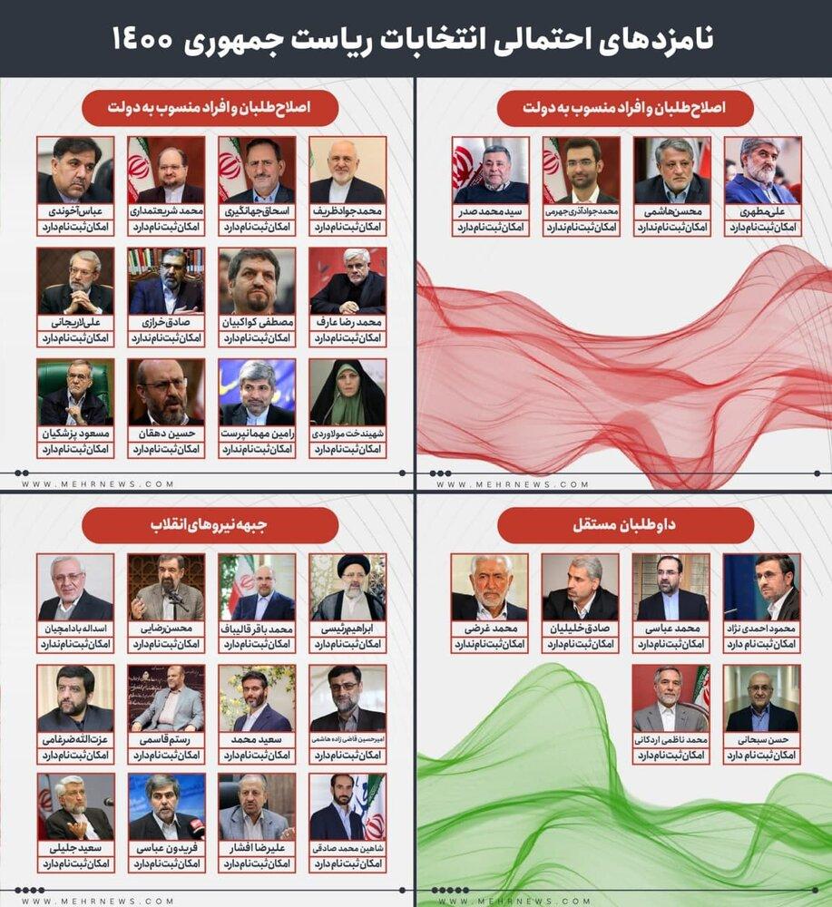 نامزدهای احتمالی انتخابات ریاستجمهوری